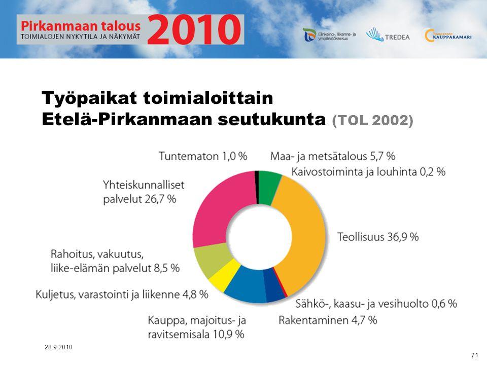 Työpaikat toimialoittain Etelä-Pirkanmaan seutukunta (TOL 2002)
