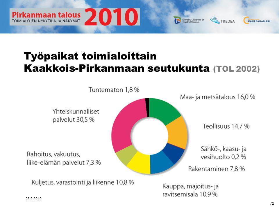 Työpaikat toimialoittain Kaakkois-Pirkanmaan seutukunta (TOL 2002)