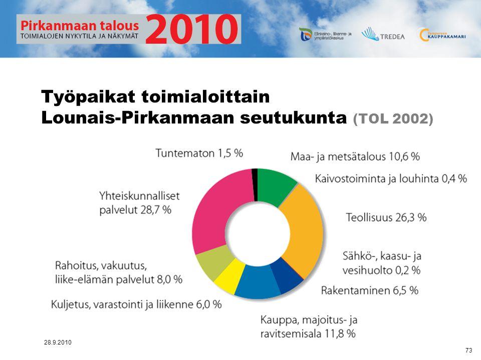 Työpaikat toimialoittain Lounais-Pirkanmaan seutukunta (TOL 2002)