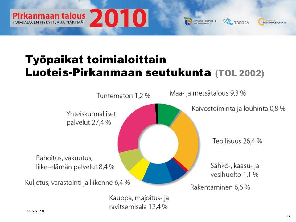 Työpaikat toimialoittain Luoteis-Pirkanmaan seutukunta (TOL 2002)