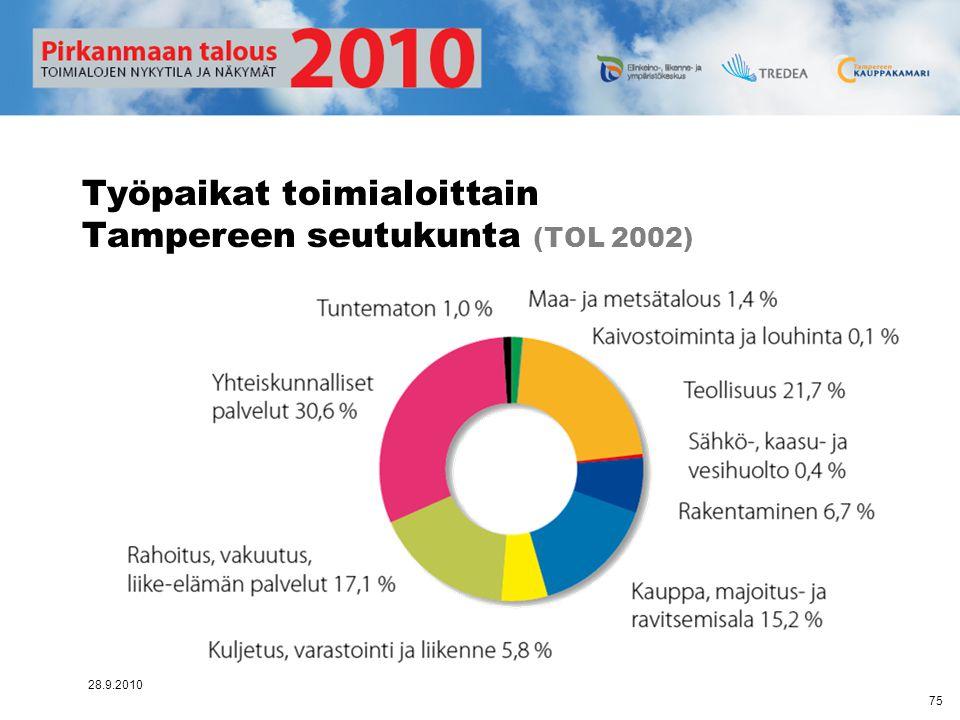 Työpaikat toimialoittain Tampereen seutukunta (TOL 2002)