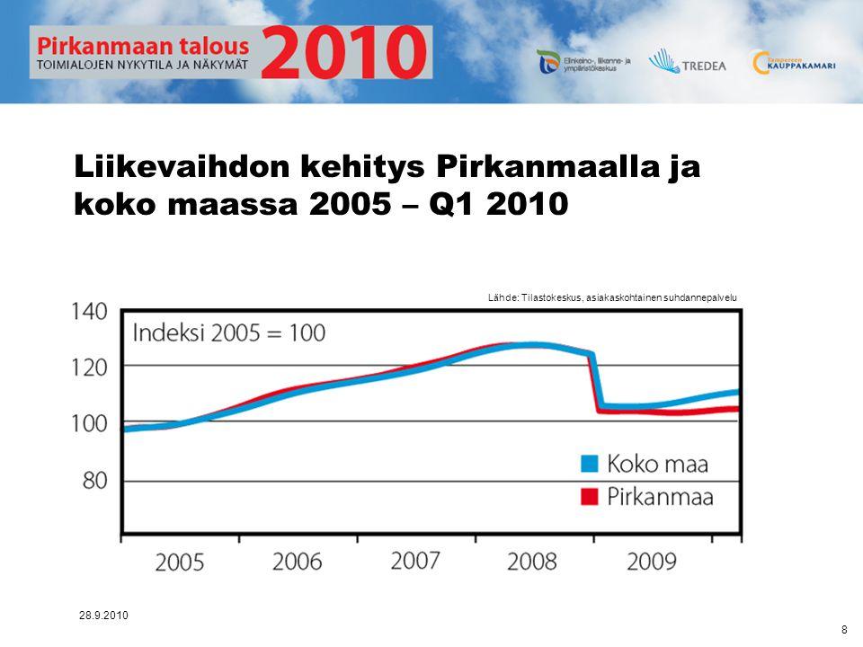 Liikevaihdon kehitys Pirkanmaalla ja koko maassa 2005 – Q1 2010