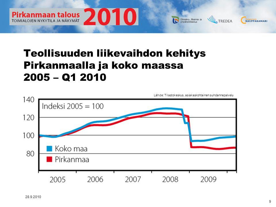 Teollisuuden liikevaihdon kehitys Pirkanmaalla ja koko maassa 2005 – Q1 2010