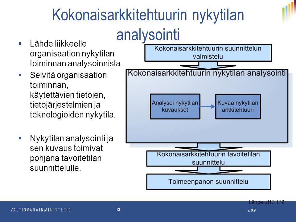 Kokonaisarkkitehtuurin nykytilan analysointi