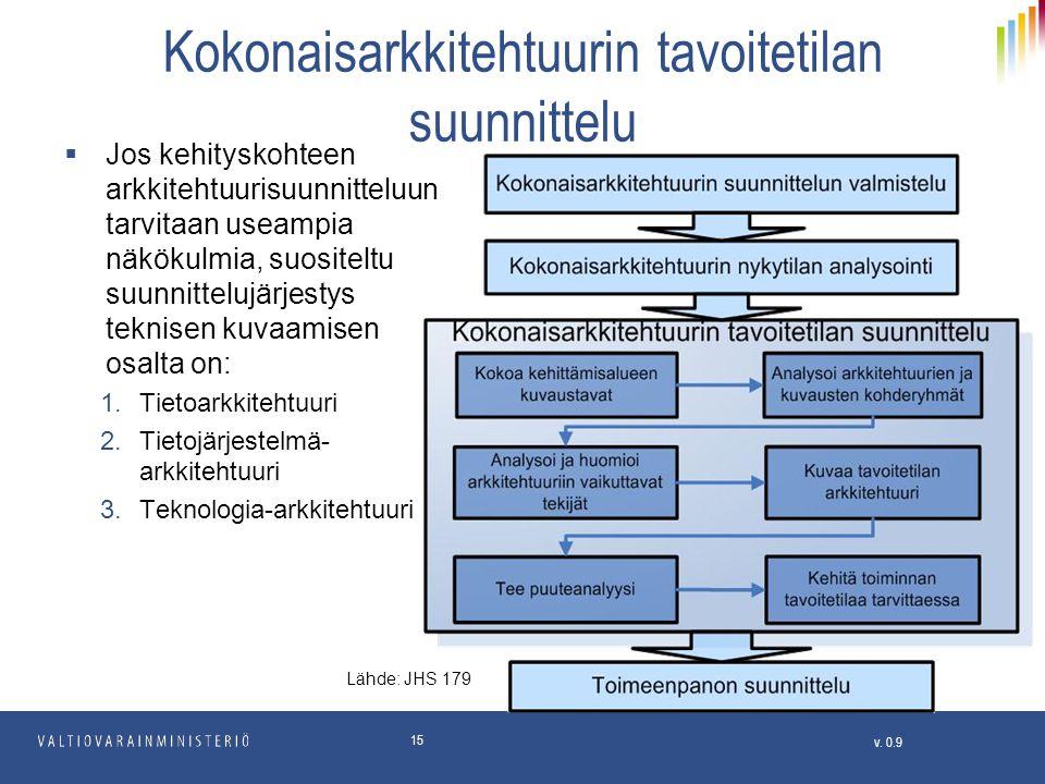 Kokonaisarkkitehtuurin tavoitetilan suunnittelu
