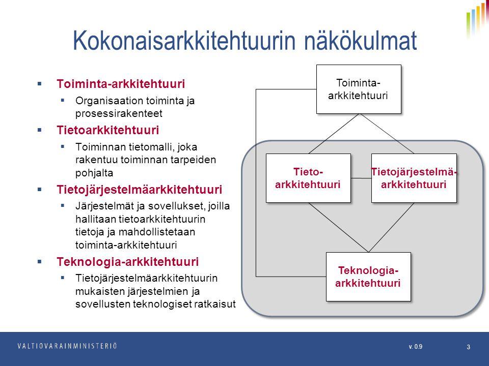 Kokonaisarkkitehtuurin näkökulmat