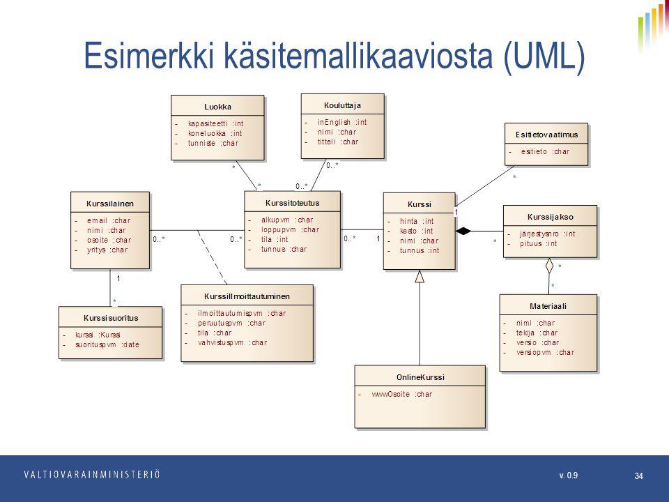 Esimerkki käsitemallikaaviosta (UML)