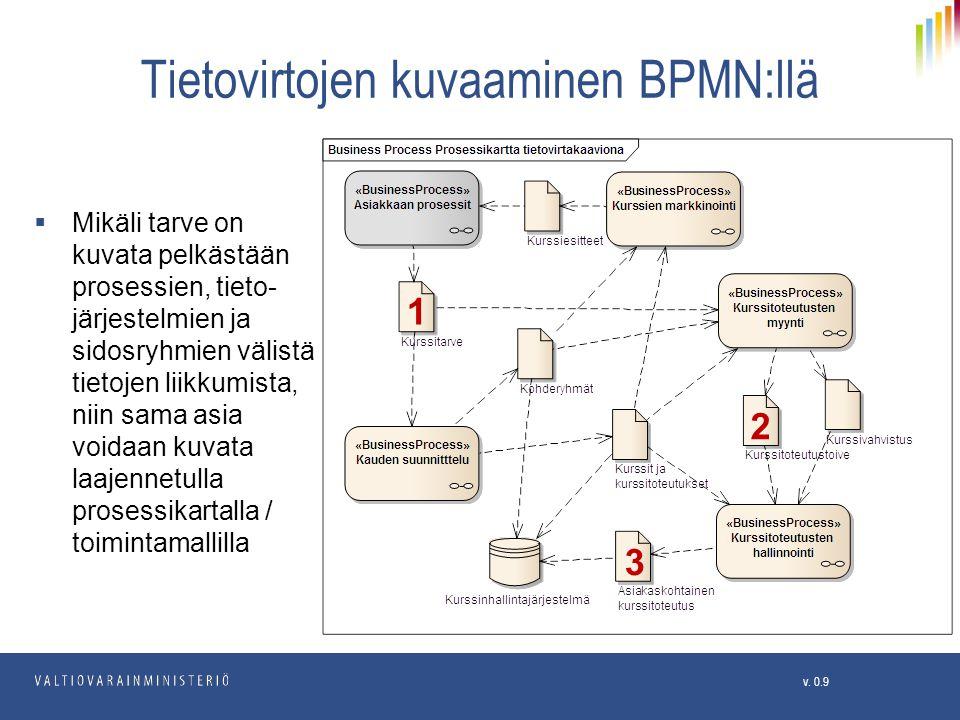 Tietovirtojen kuvaaminen BPMN:llä