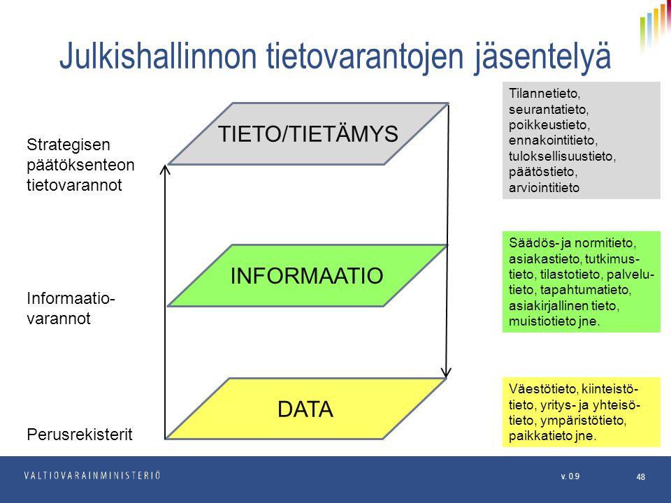 Julkishallinnon tietovarantojen jäsentelyä