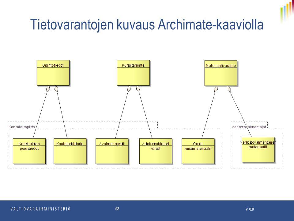 Tietovarantojen kuvaus Archimate-kaaviolla
