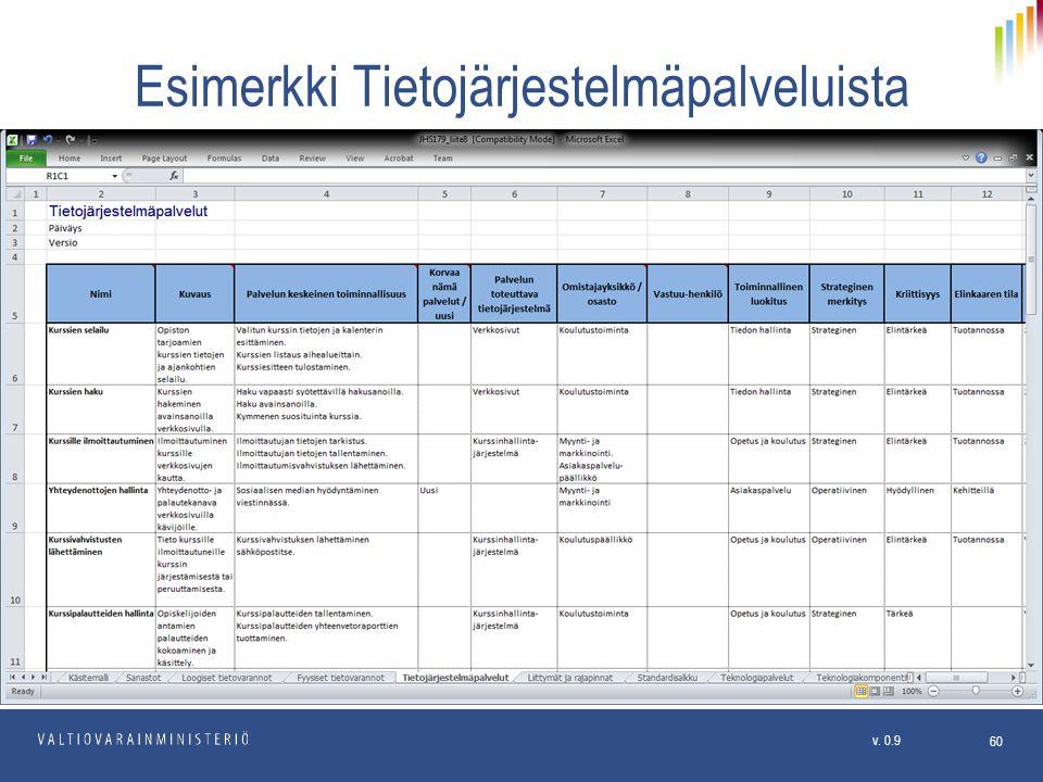 Esimerkki Tietojärjestelmäpalveluista
