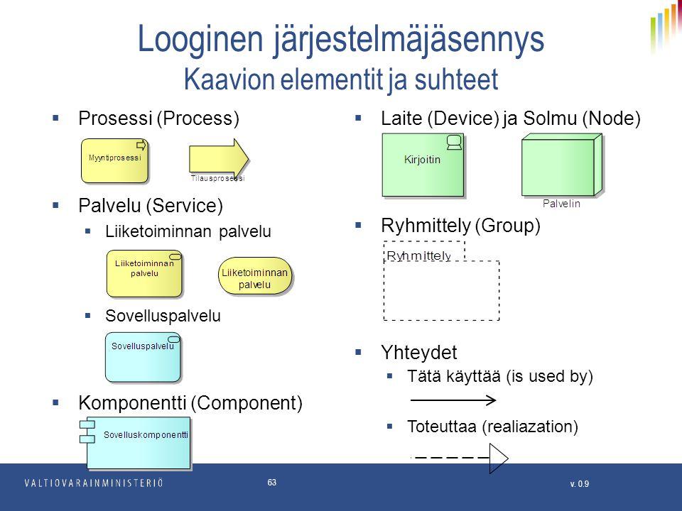 Looginen järjestelmäjäsennys Kaavion elementit ja suhteet