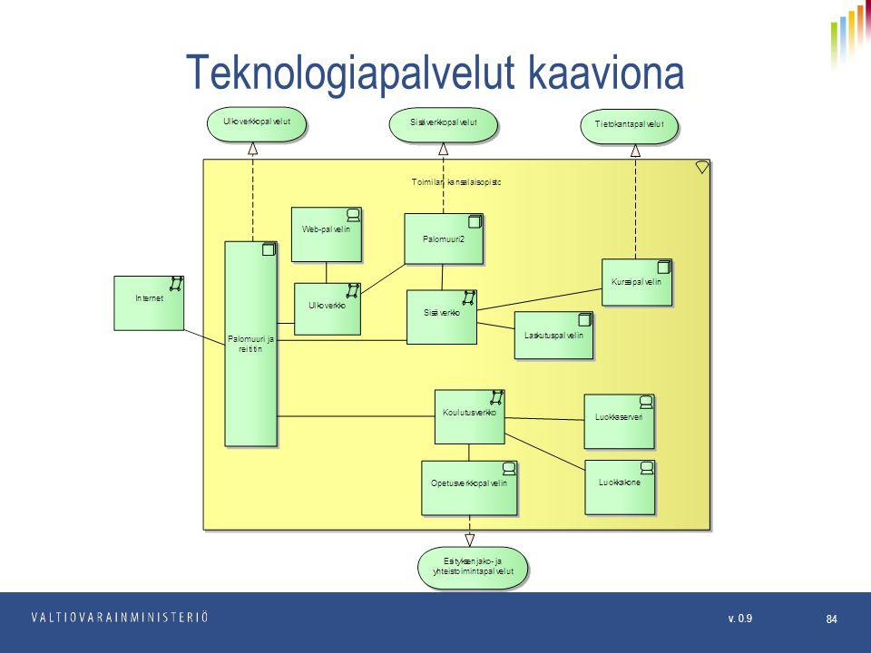 Teknologiapalvelut kaaviona