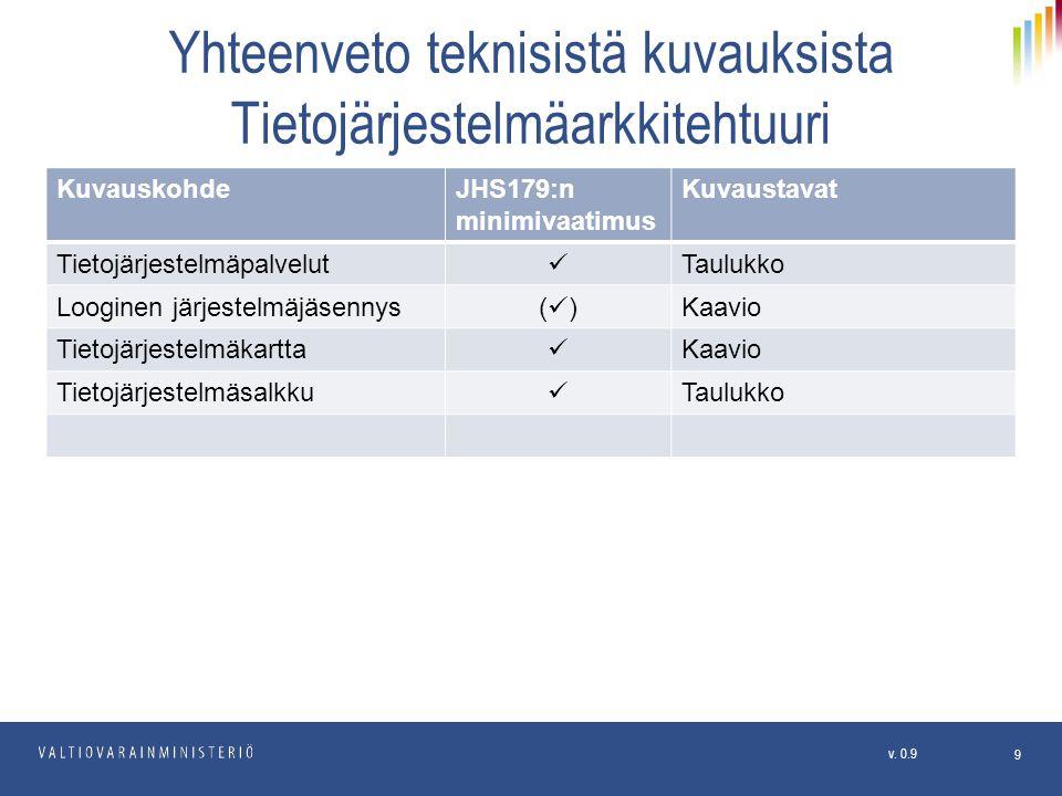 Yhteenveto teknisistä kuvauksista Tietojärjestelmäarkkitehtuuri