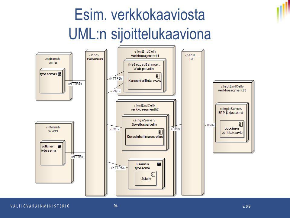 Esim. verkkokaaviosta UML:n sijoittelukaaviona
