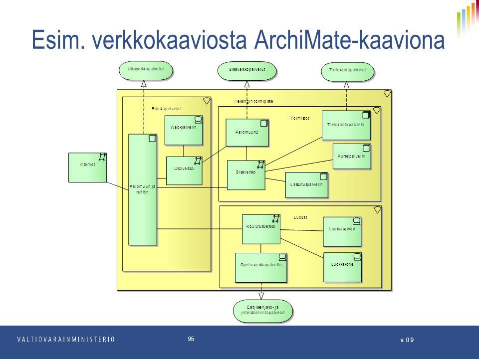 Esim. verkkokaaviosta ArchiMate-kaaviona