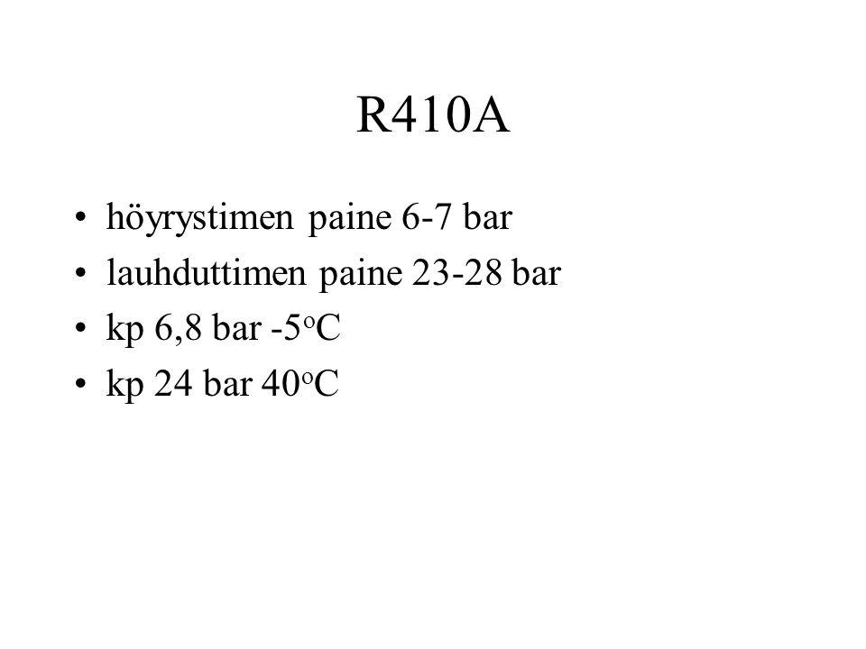R410A höyrystimen paine 6-7 bar lauhduttimen paine 23-28 bar