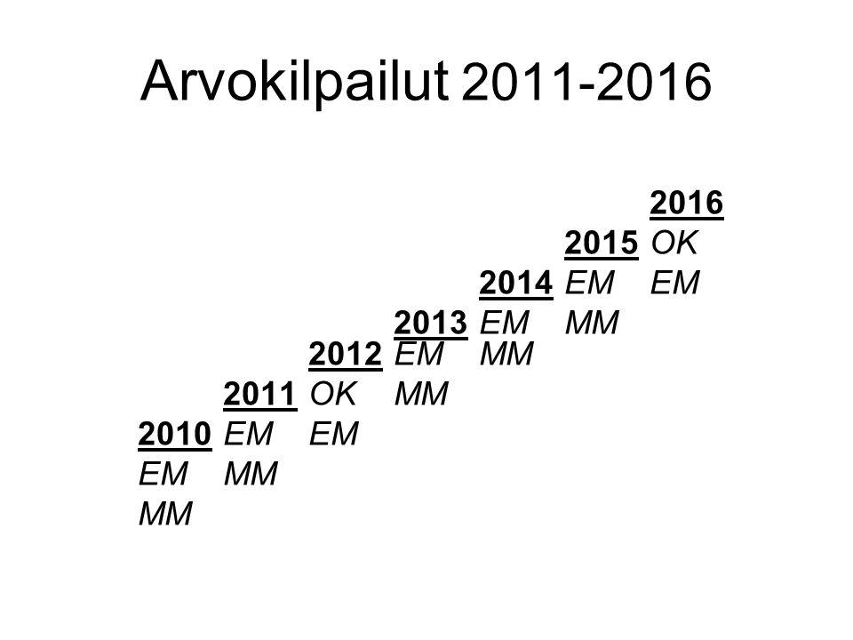 Arvokilpailut 2011-2016 2016 2015 OK 2014 EM EM 2013 EM MM 2012 EM MM