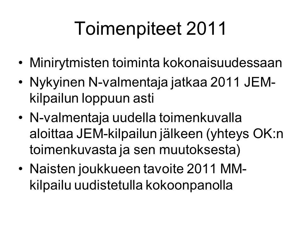 Toimenpiteet 2011 Minirytmisten toiminta kokonaisuudessaan