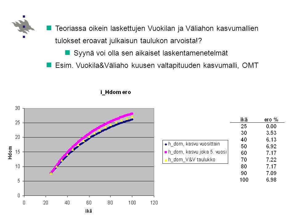 Teoriassa oikein laskettujen Vuokilan ja Väliahon kasvumallien tulokset eroavat julkaisun taulukon arvoista!