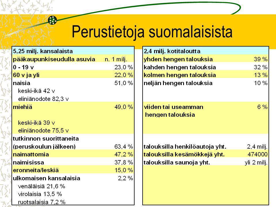 Perustietoja suomalaisista