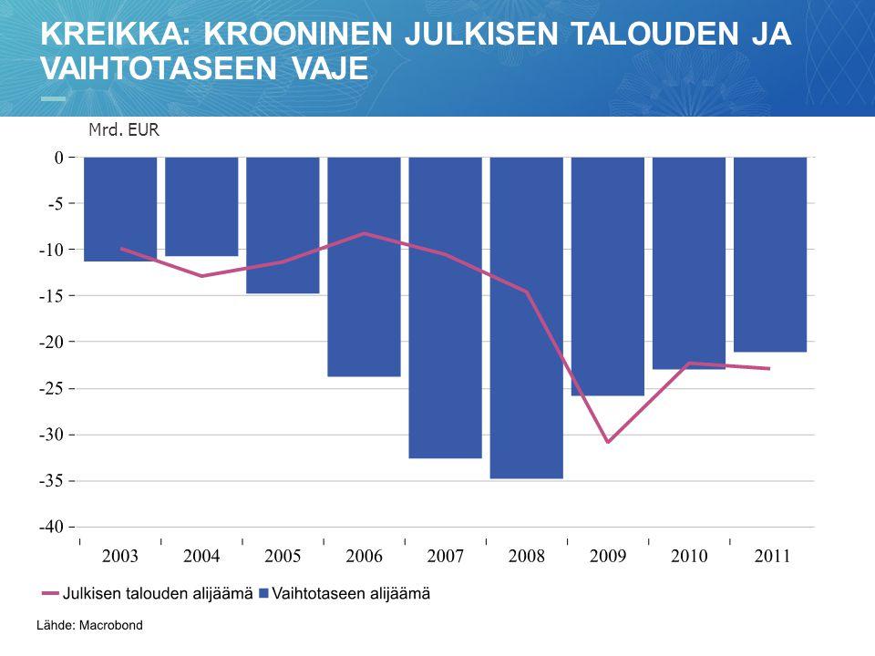 Kreikka: krooninen julkisen talouden ja vaihtotaseen vaje