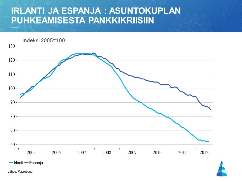 Irlanti ja espanja : asuntokuplan puhkeamisesta pankkikriisiin