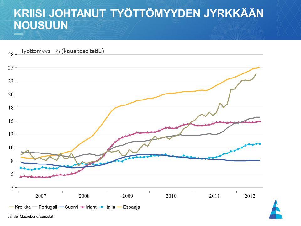 Kriisi johtanut työttömyyden jyrkkään nousuun