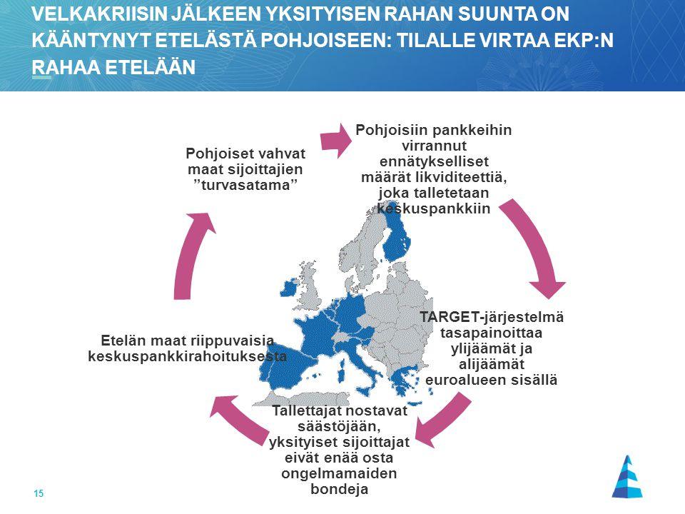 velkakriisin jälkeen yksityisen rahan suunta on kääntynyt etelästä pohjoiseen: tilalle virtaa EKP:n rahaa etelään