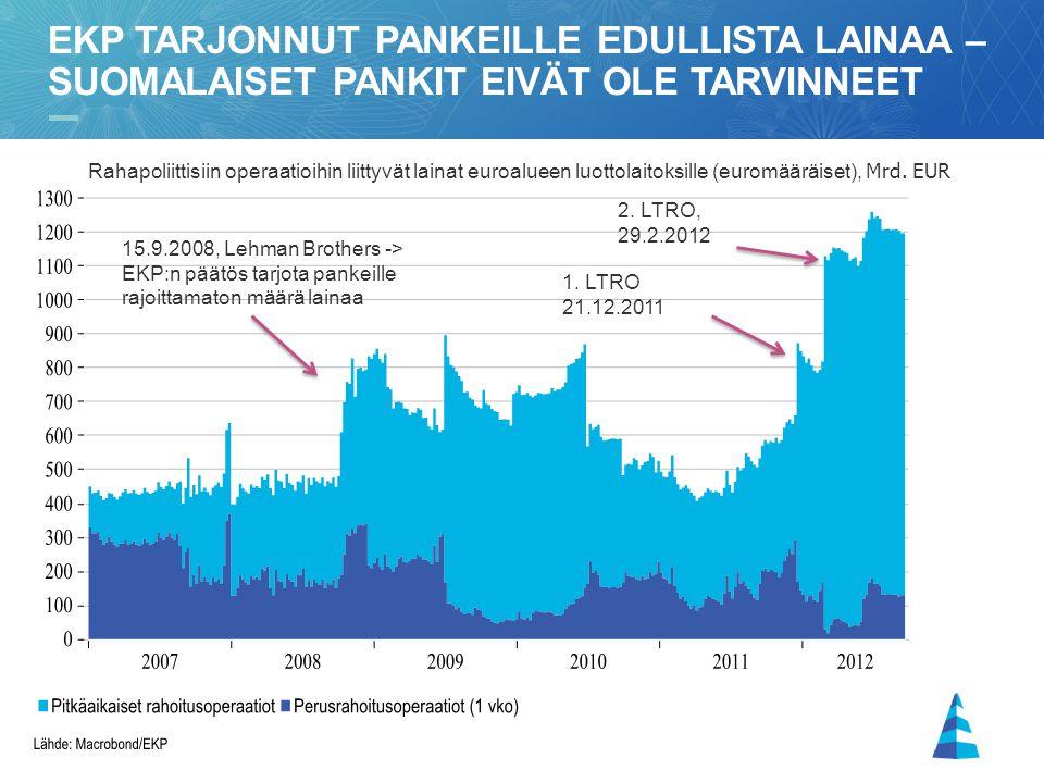 Ekp tarjonnut pankeille edullista lainaa – suomalaiset pankit eivät ole tarvinneet