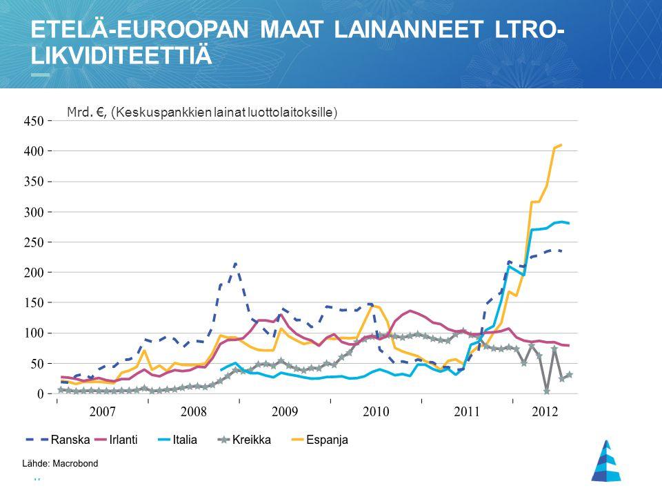 Etelä-euroopan maat lainanneet ltro-likviditeettiä