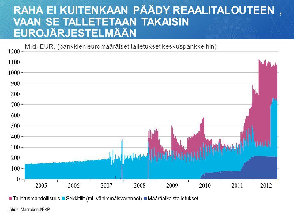 Raha ei kuitenkaan päädy reaalitalouteen , vaan se talletetaan takaisin eurojärjestelmään