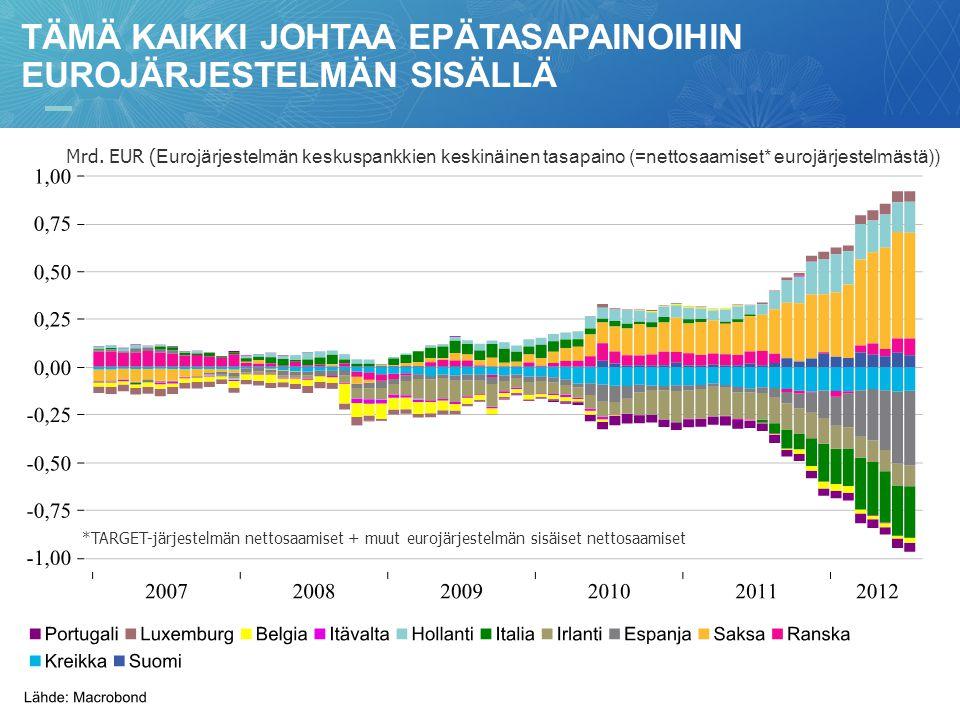 Tämä kaikki johtaa epätasapainoihin eurojärjestelmän sisällä