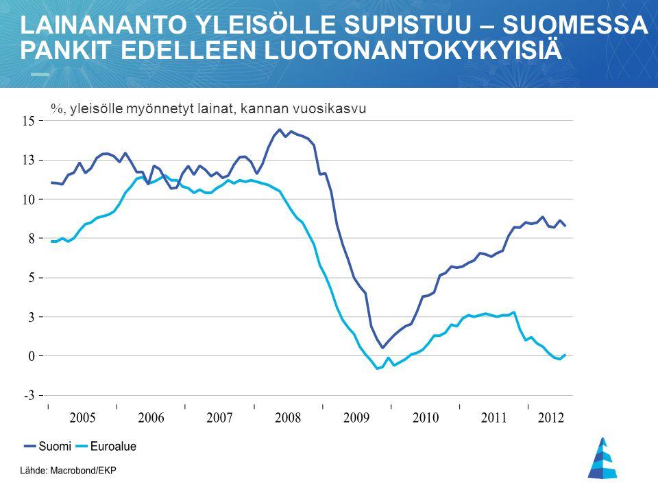 Lainananto yleisölle supistuu – suomessa pankit edelleen luotonantokykyisiä