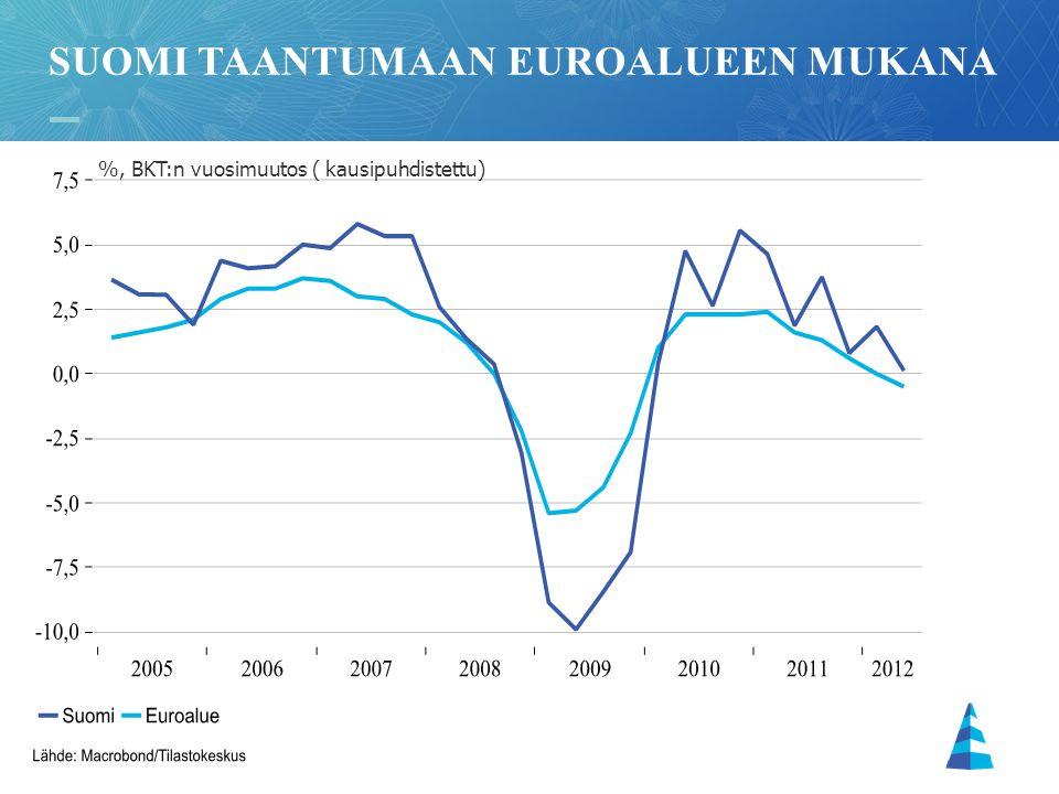 Suomi taantumaan euroalueen mukana