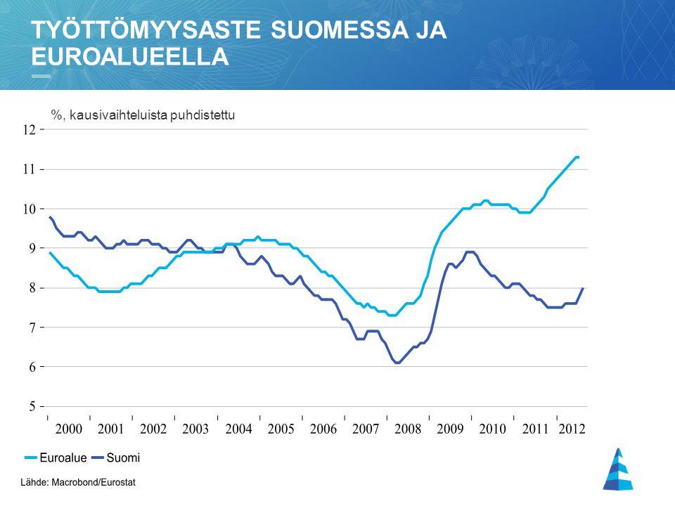 Työttömyysaste Suomessa ja euroalueella