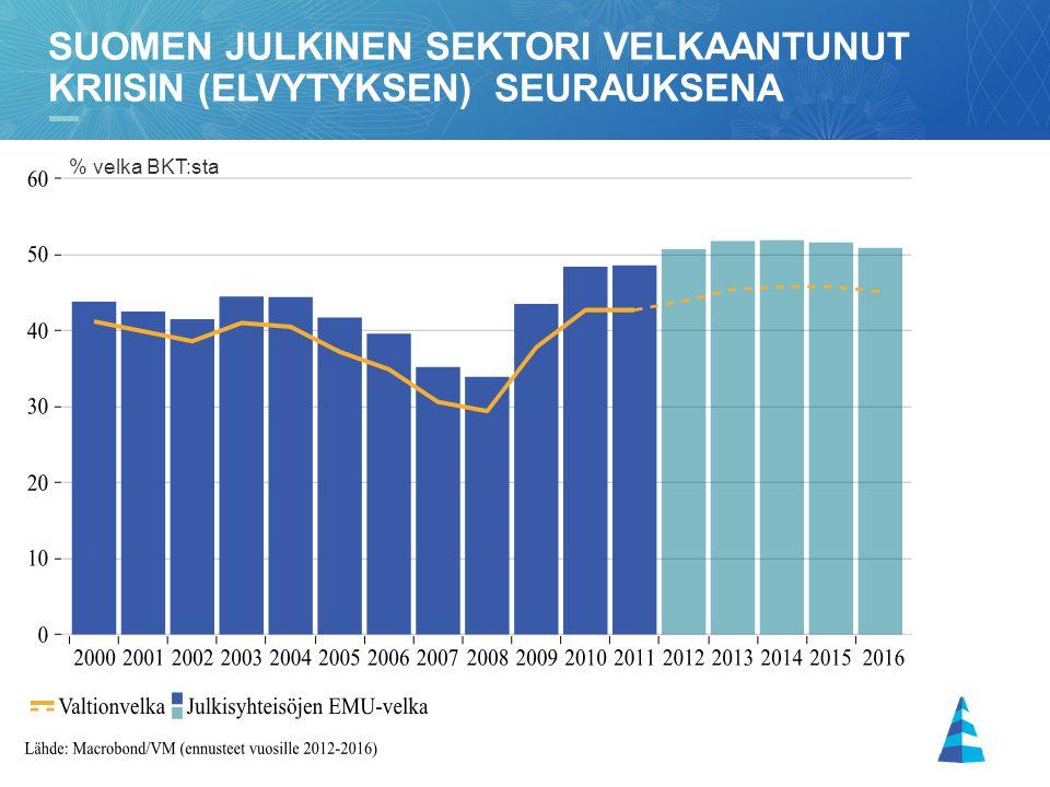 Suomen julkinen sektori velkaantunut kriisin (elvytyksen) seurauksena