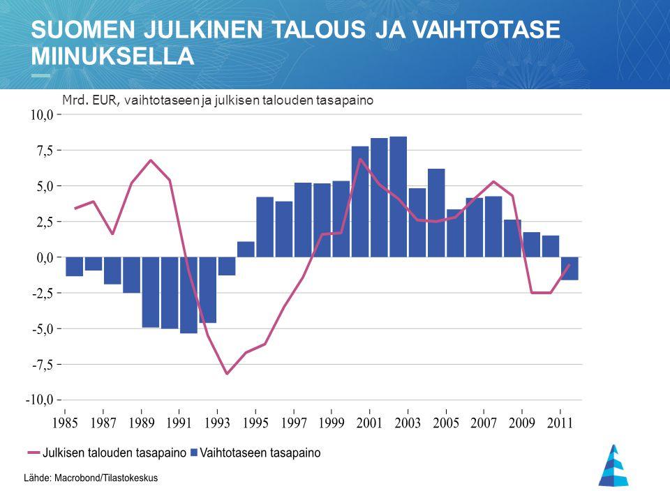 Suomen julkinen talous ja vaihtotase miinuksella