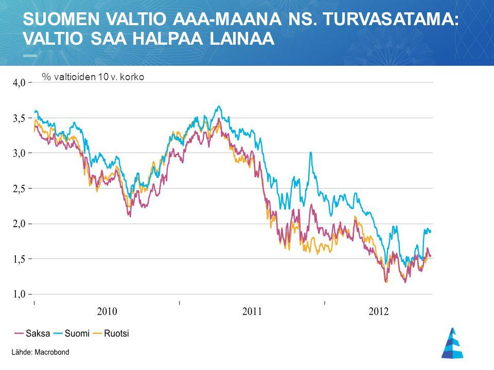 Suomen valtio AAA-maana ns. turvasatama: valtio saa halpaa lainaa