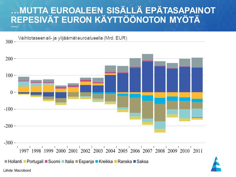 …mutta euroaleen sisällä epätasapainot repesivät euron käyttöönoton myötä