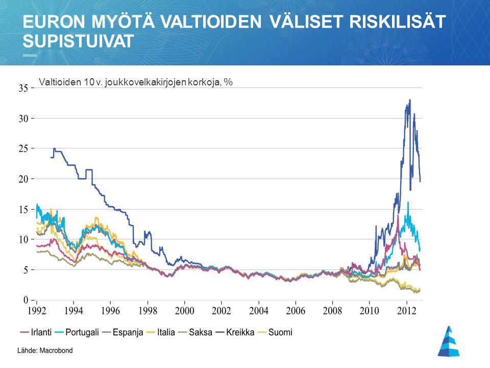 Euron myötä valtioiden väliset riskilisät supistuivat