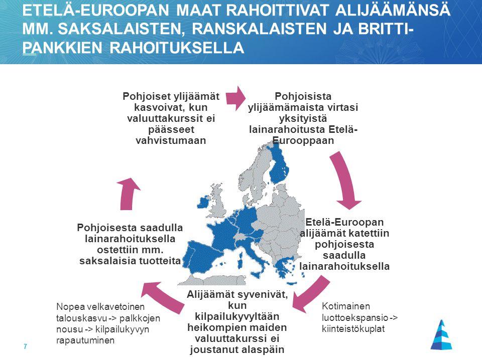 Etelä-Euroopan maat rahoittivat alijäämänsä mm
