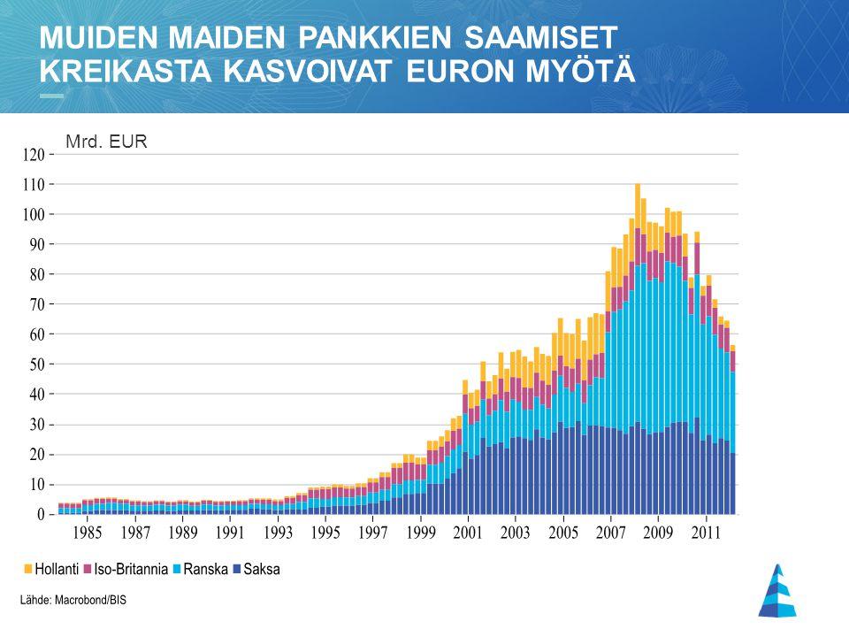 Muiden maiden pankkien saamiset kreikasta kasvoivat euron myötä
