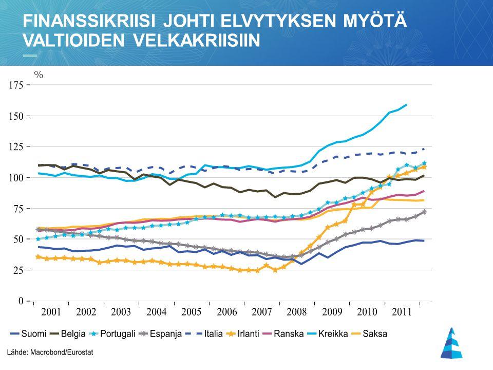 finanssikriisi johti elvytyksen myötä valtioiden velkakriisiin