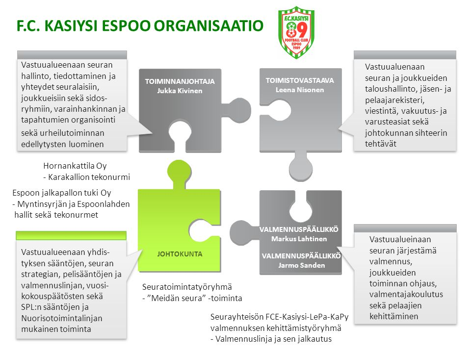 F.C. KASIYSI ESPOO ORGANISAATIO