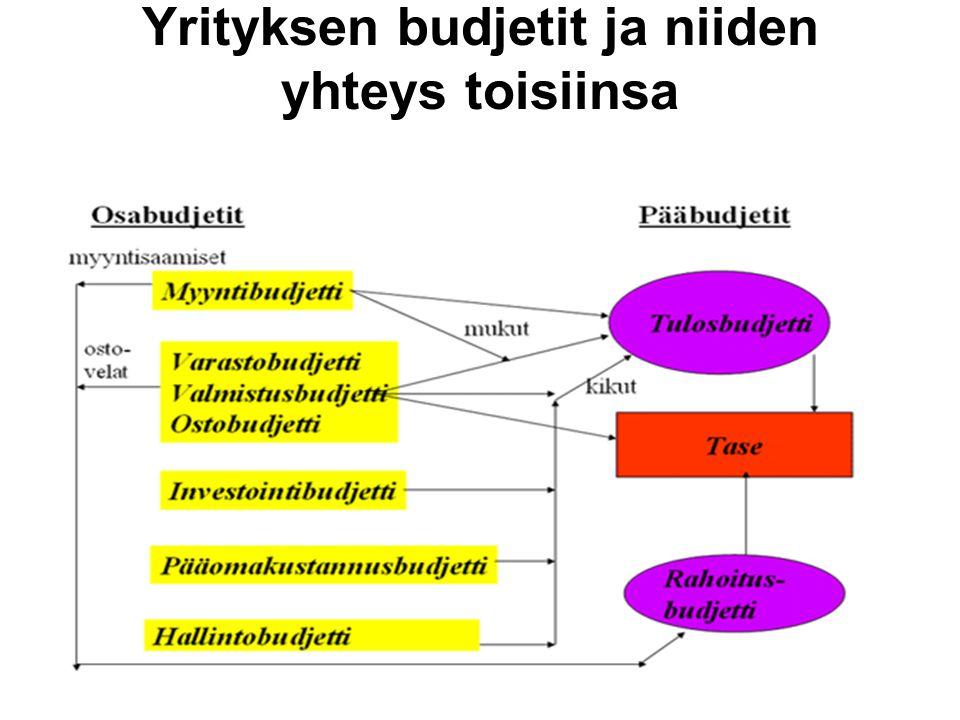 Yrityksen budjetit ja niiden yhteys toisiinsa