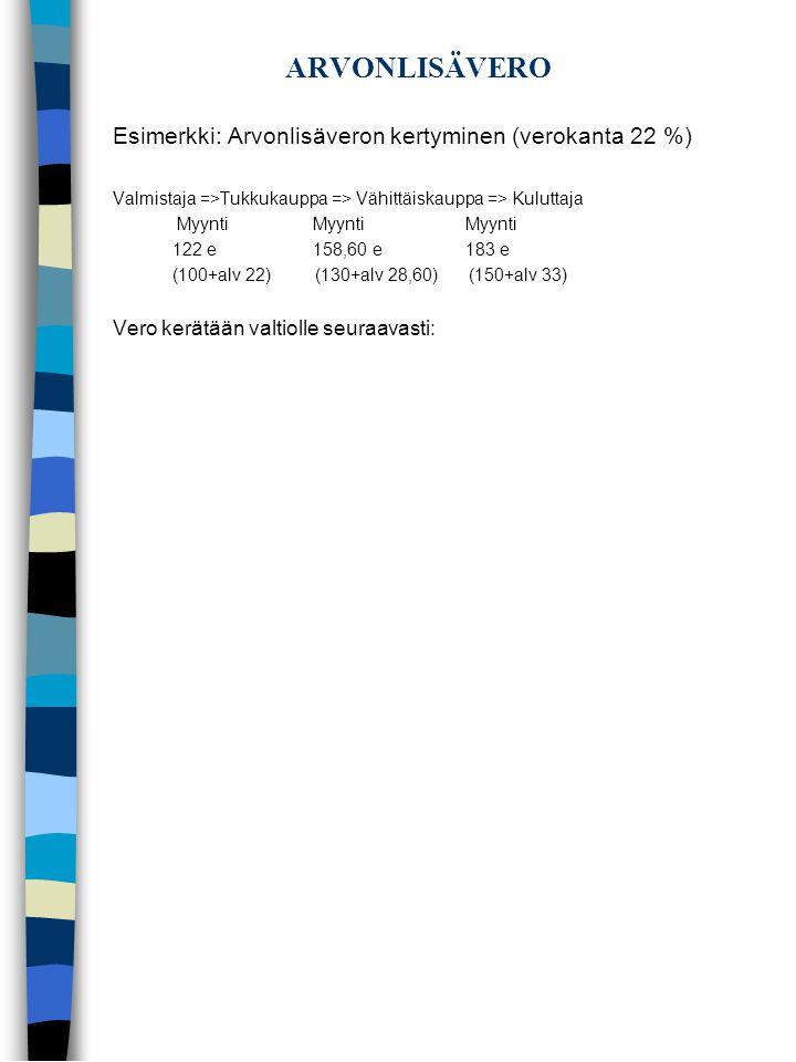 ARVONLISÄVERO Esimerkki: Arvonlisäveron kertyminen (verokanta 22 %)