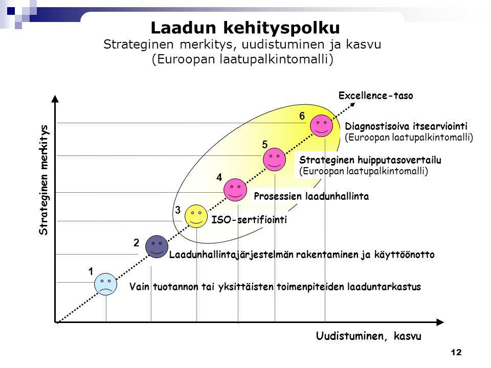 Laadun kehityspolku Strateginen merkitys, uudistuminen ja kasvu