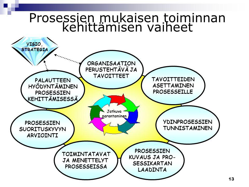 Prosessien mukaisen toiminnan kehittämisen vaiheet