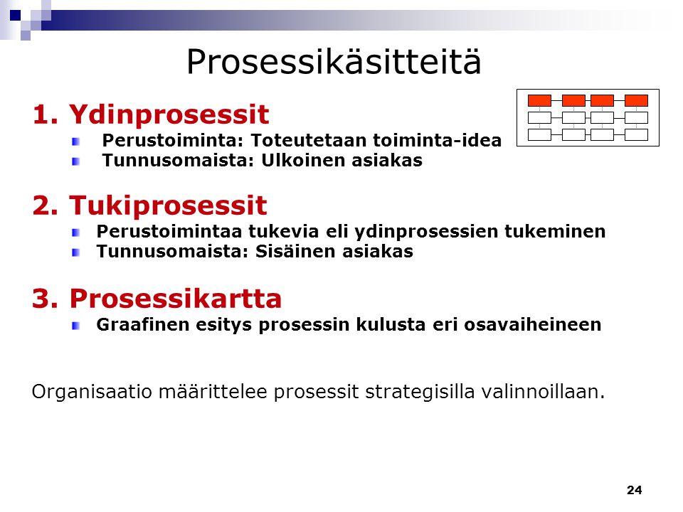 Prosessikäsitteitä 1. Ydinprosessit 2. Tukiprosessit 3. Prosessikartta